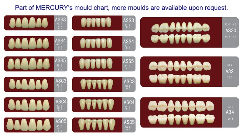 part of MERCURY Mould Chart