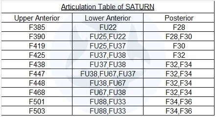 Articulation Table SATURN
